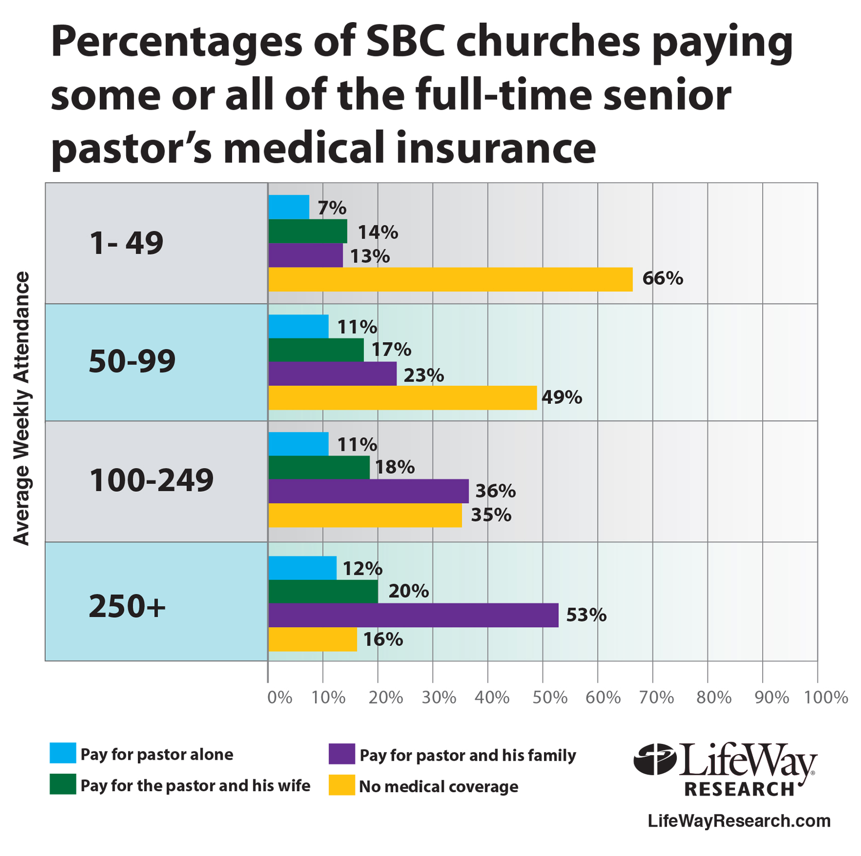 sbc pastor salaries not keeping up inflation by marty king