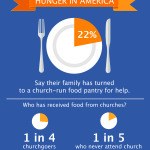 Almost a quarter of American families have turned to church food pantries for help