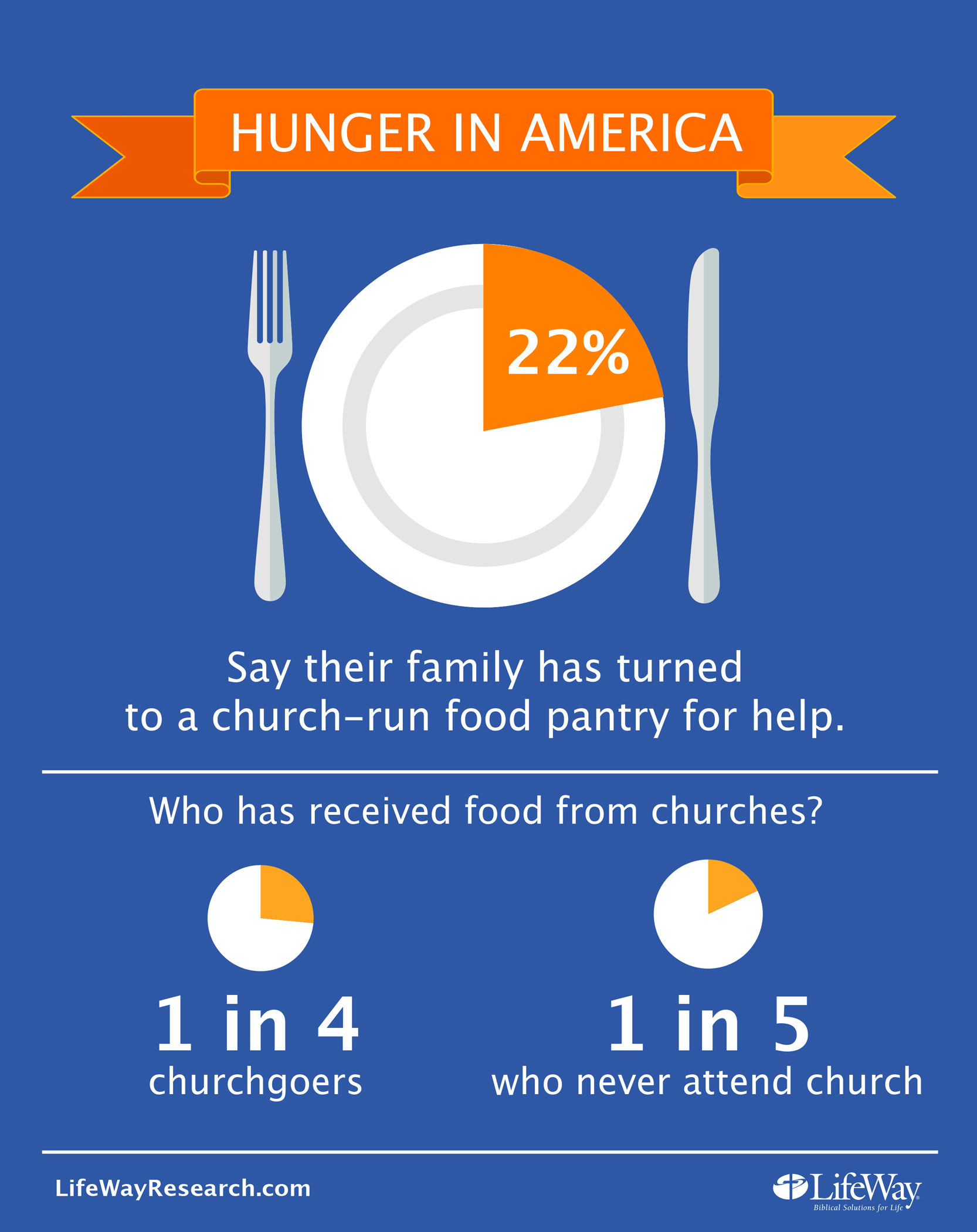 almost a quarter of american families have turned to church food