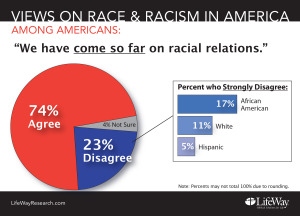 Research: Americans Agree U.S. Has Come Far In Race Relations, But Long Way To Go