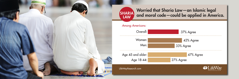Research: 1 in 3 Americans Worry About Sharia Law Being Applied in America