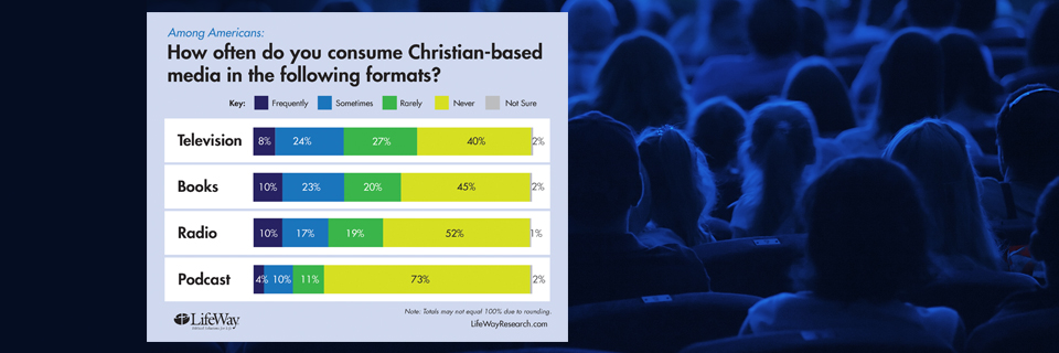 New Research: Christian Media Barely Reaching Beyond the Faithful