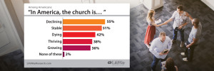 New Research: Americans Believe Church is Good but Dying