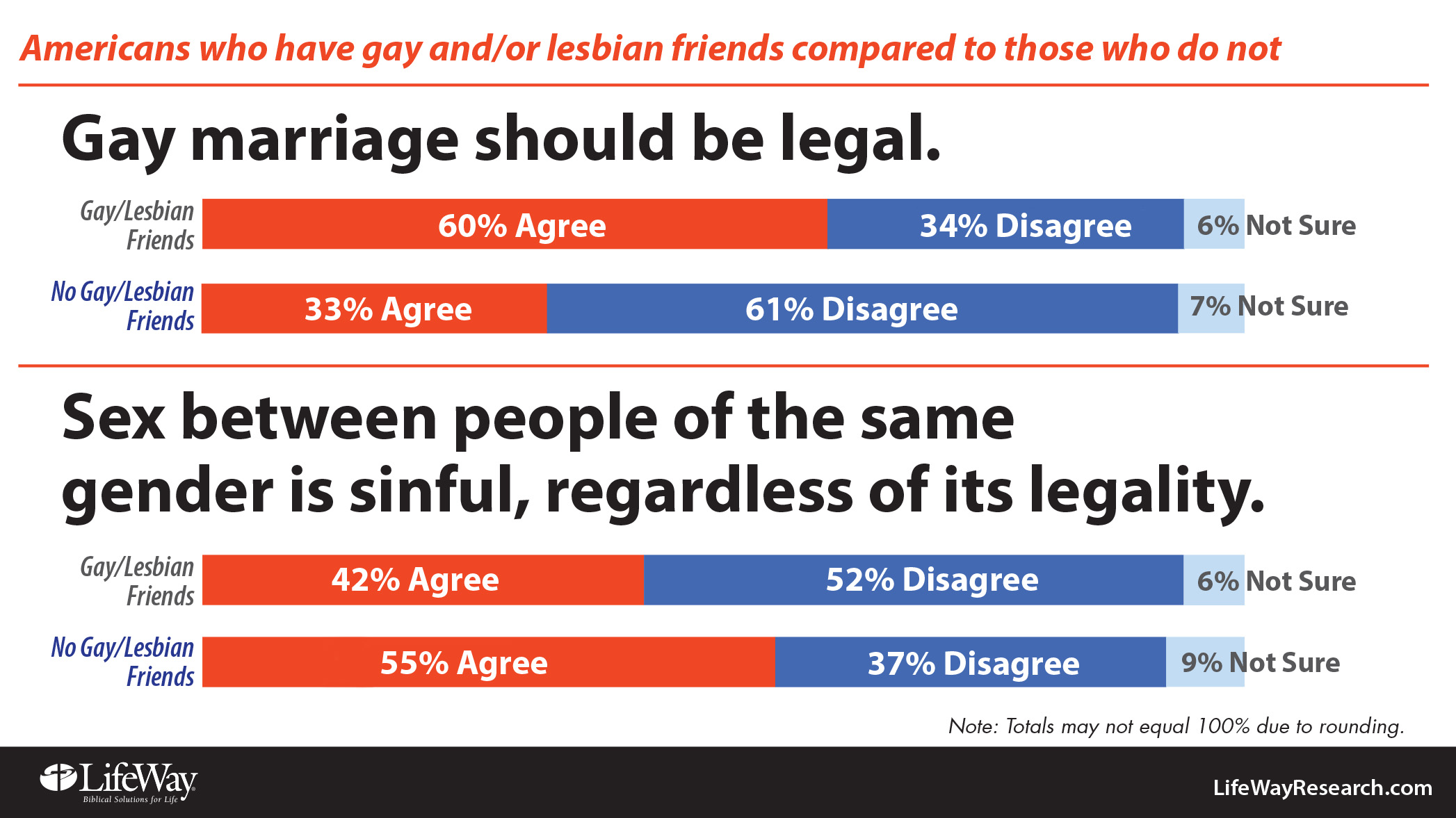 thesis on gay marriage pro Pros of gay marriage gay marriage debate has taken a center stage in the recent past with different people taking differing opinions despite the fact that homo.