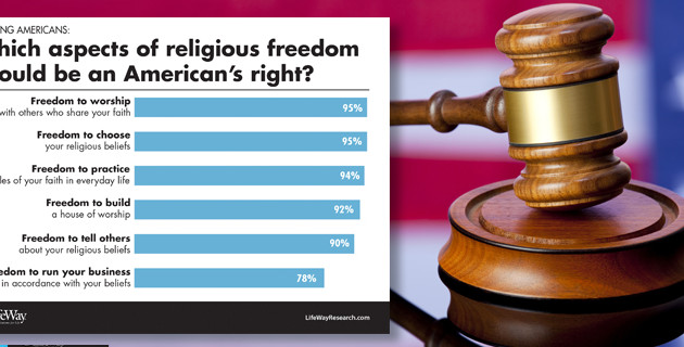 Americans sure of religious freedom but unsure Muslims are welcome