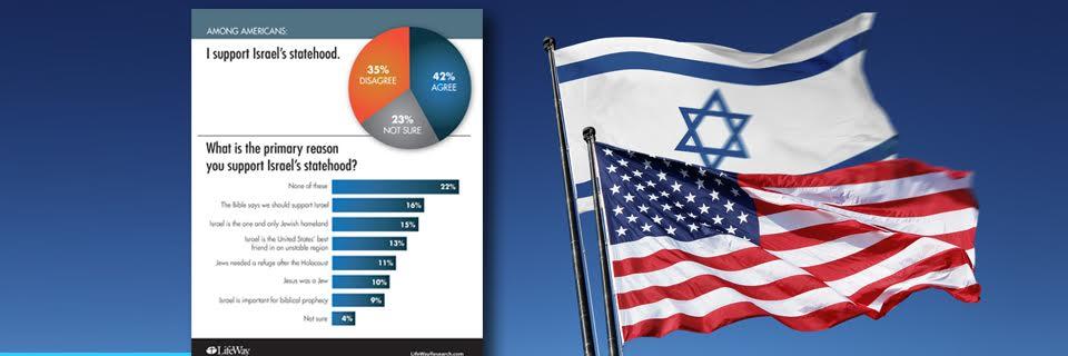 American evangelicals stand behind Israel