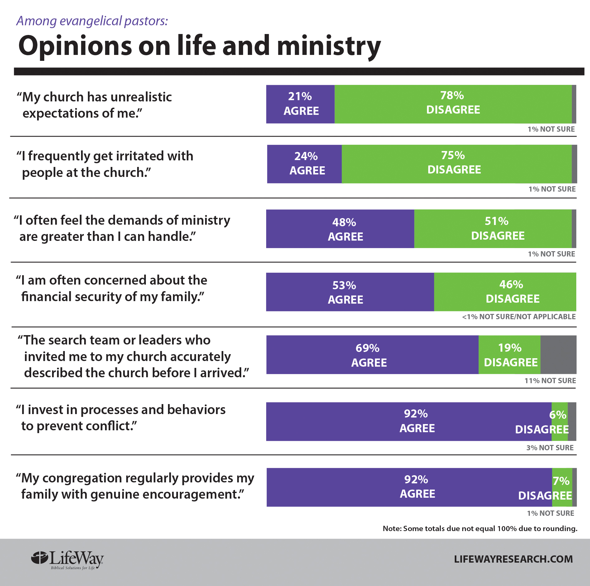 Editorial survey documents pastors tough job take care of them life ministry chart425 thecheapjerseys Images