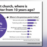 Despite stresses, few pastors give up on ministry