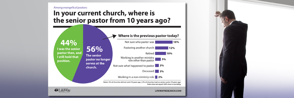 Despite stresses, few pastors give up on ministry