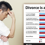 Views on Divorce Divide Americans