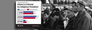 Americans Uneasy About Islamic Threat to Religious Freedom
