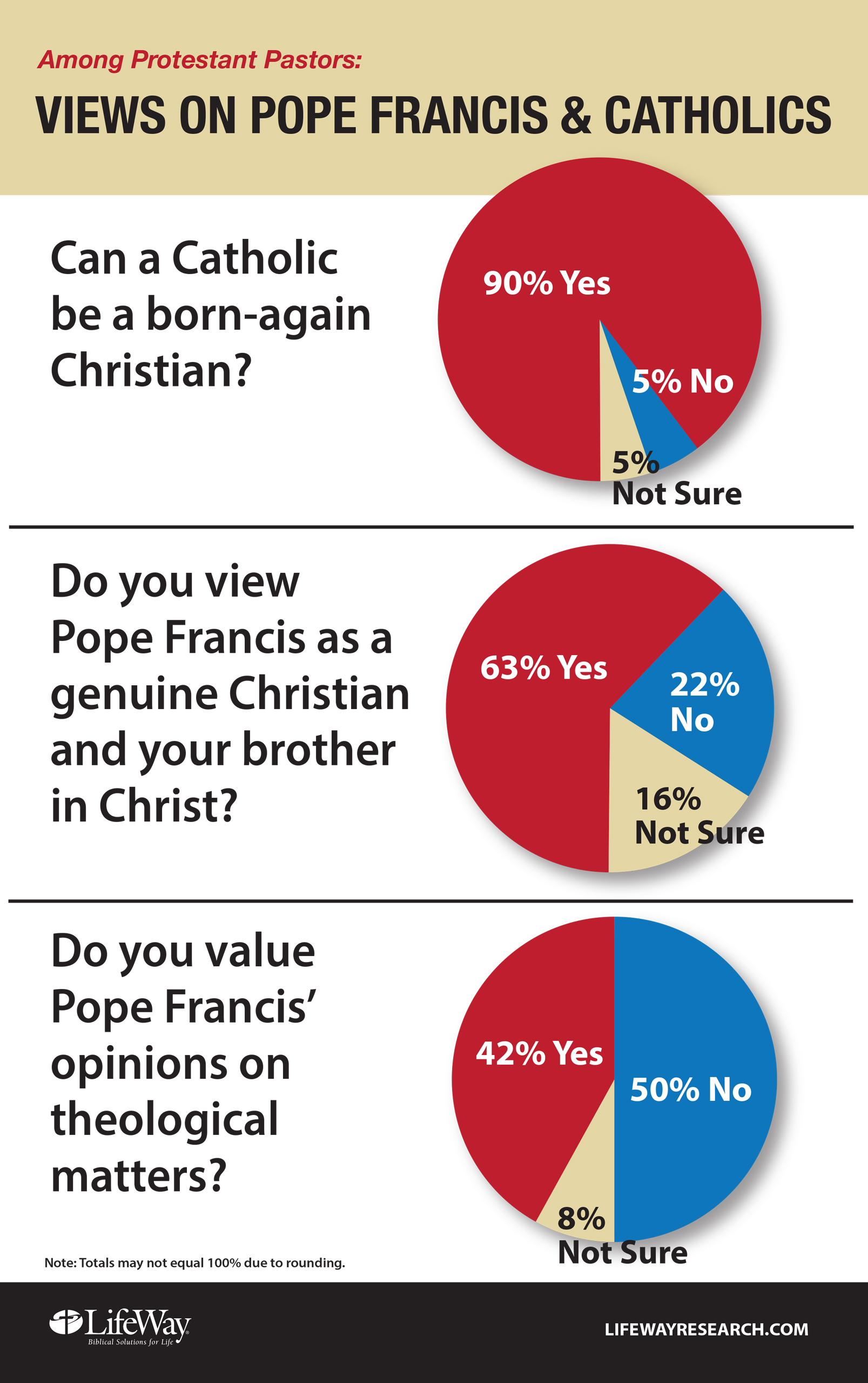 Who are Protestants