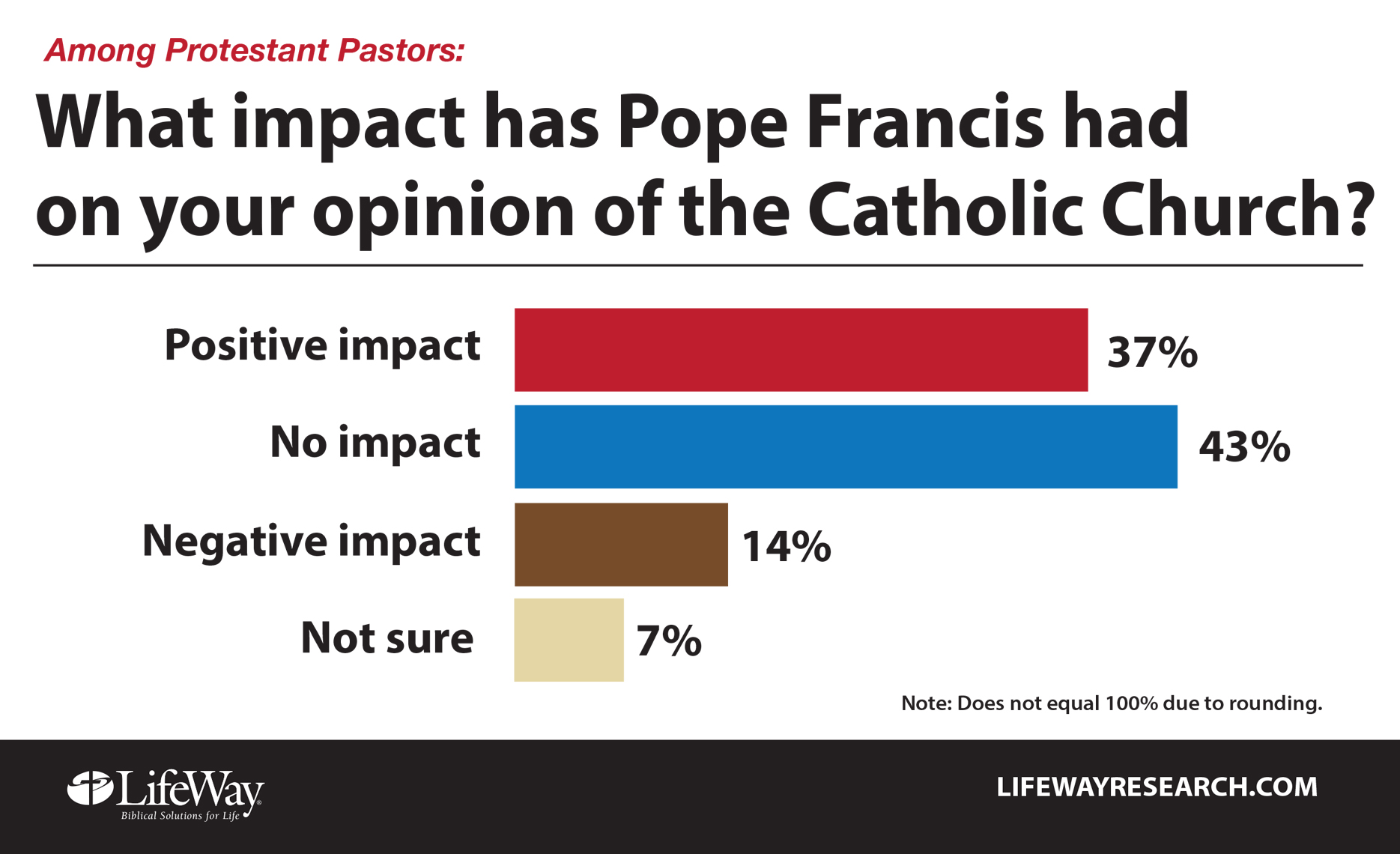 Pope Francis improves Protestant pastors' views of Catholic Church