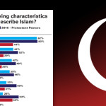 New study: Pastors grow more polarized on Islam