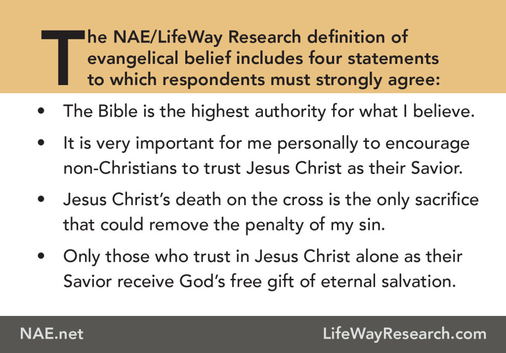 Evangelical belief