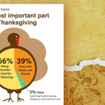 Thankfulness still priority at Thanksgiving