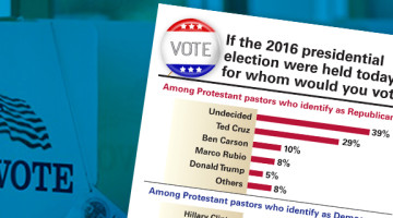 Cruz, Clinton and Undecided preferred by pastors
