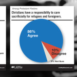 Churches twice as likely to fear refugees than to help them