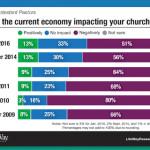 Churches Continue to Face Budget Shortfalls