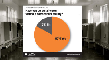 Few Protestant pastors, churches prioritize prison ministries