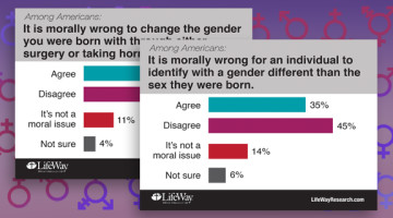 Changing genders isn't morally wrong, Americans say