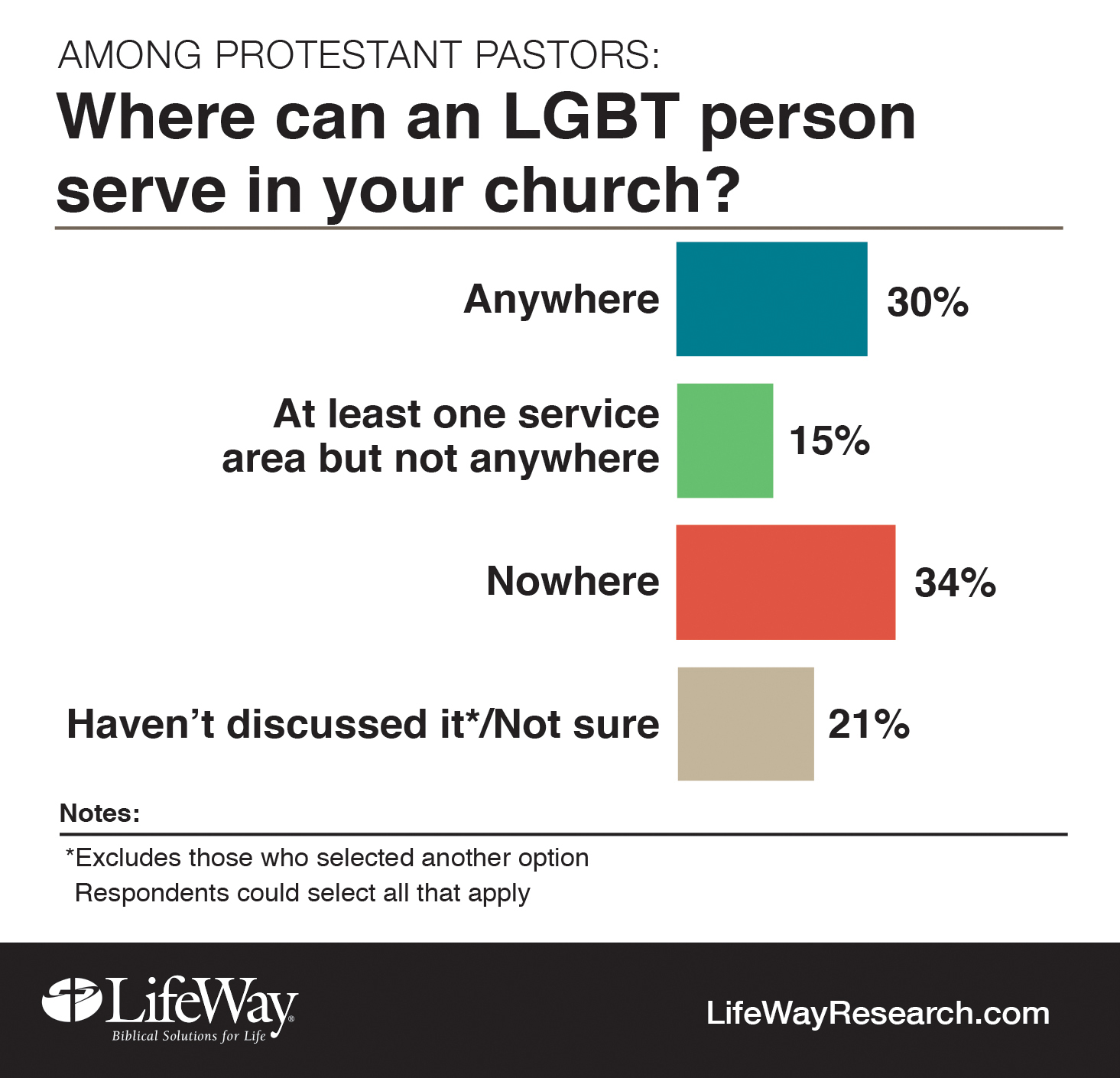 from Thatcher gay and bible study baptist