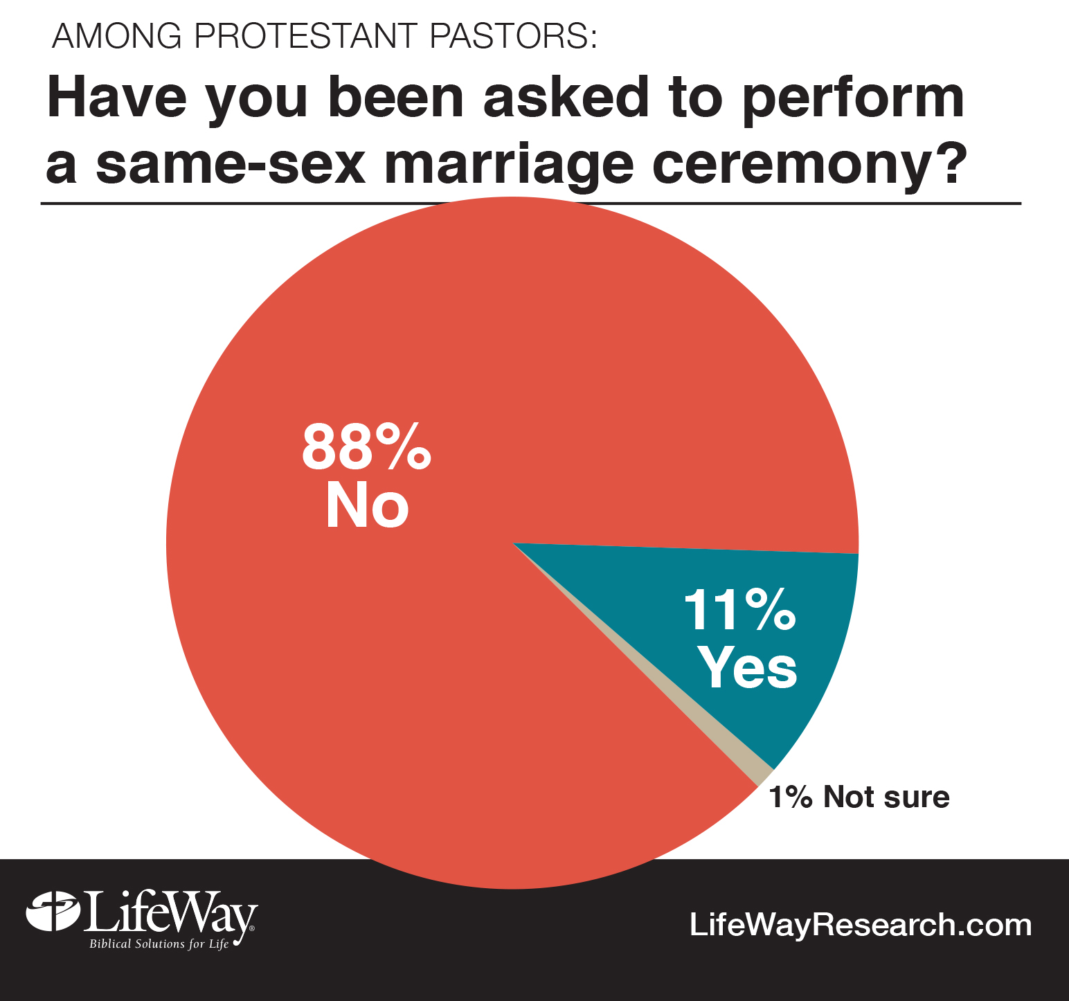 Research on same sex marriage