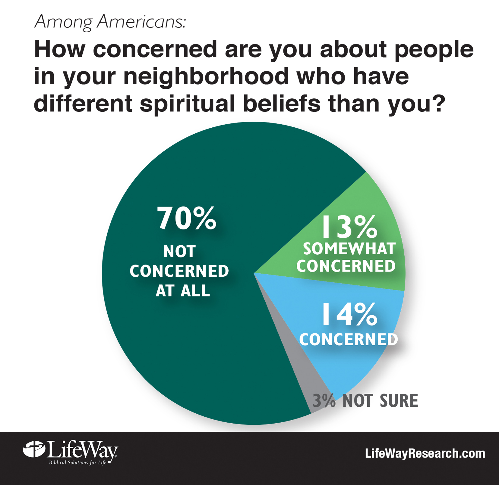 concerned neighbor different religion LifeWay Research