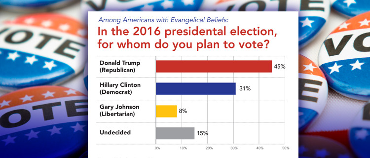 2016 election exposes evangelical divides