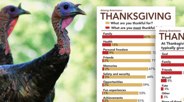 LifeWay Research: Friends and family matter more than money this Thanksgiving