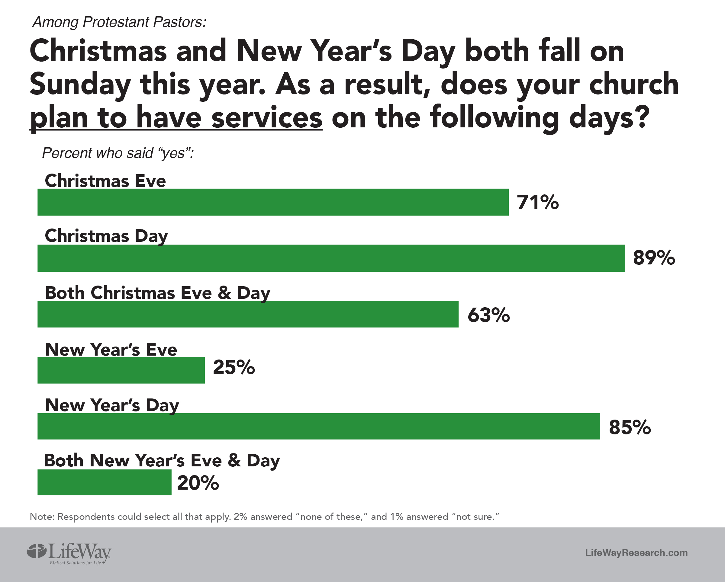 worship services on christmas and new years - What Day Does Christmas Fall On