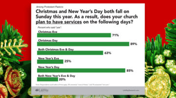 Most churches open for business on Christmas, New Year's Day, say pastors