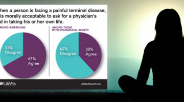 Most Americans say assisted suicide is morally acceptable