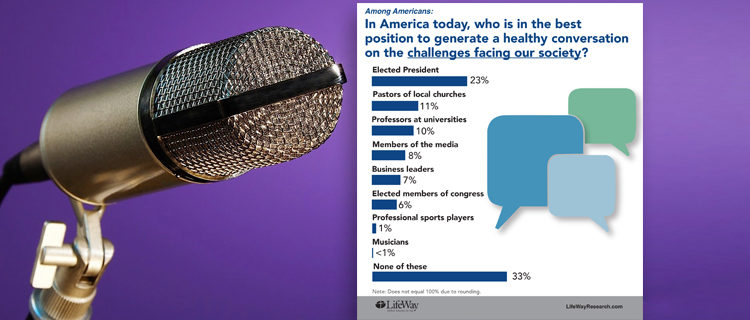 Few Americans look to the president or preachers to solve the nation's challenges