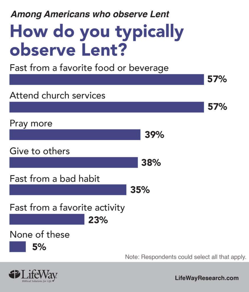 Lent practices LifeWay Research