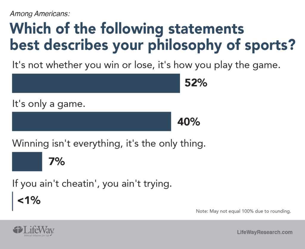 sports philosophy LifeWay Research