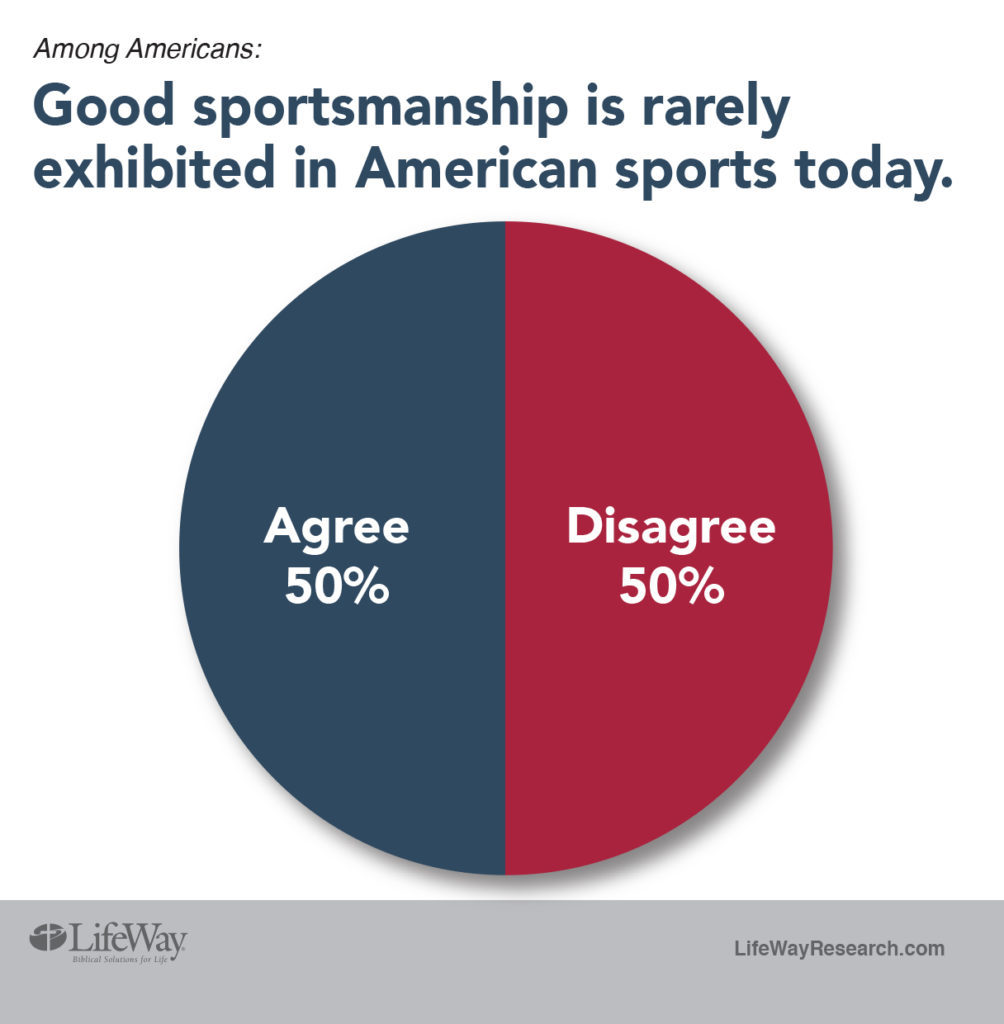 sportsmanship LifeWay Research