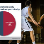 March Mildness? Americans say sports isn't all about winning