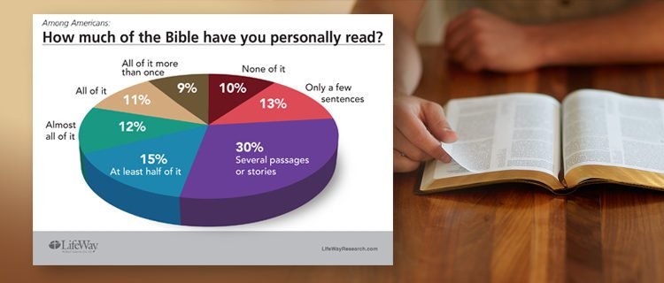 LifeWay Research: Americans are fond of the Bible, don't actually read it