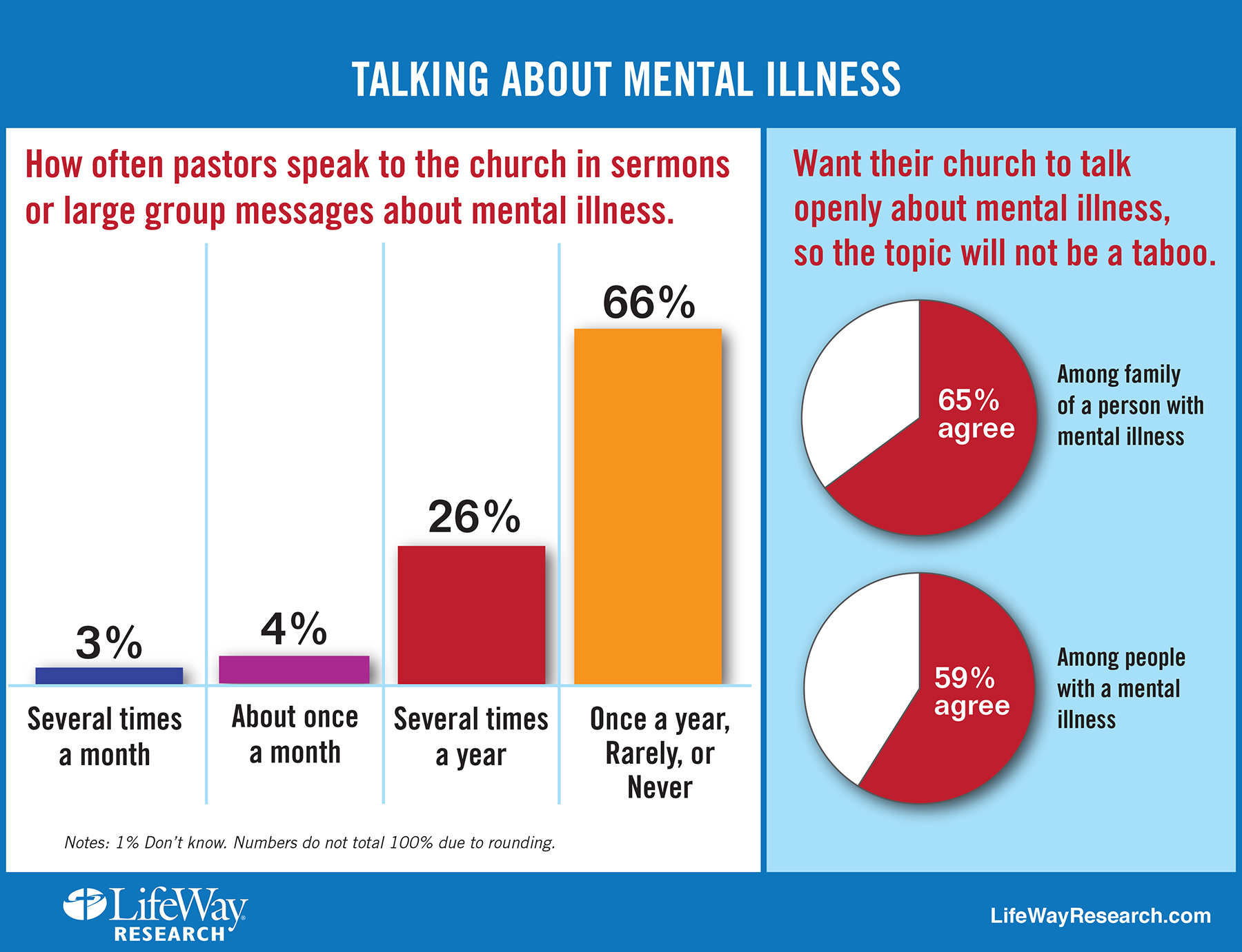 new research mental illness remains taboo topic for many pastors